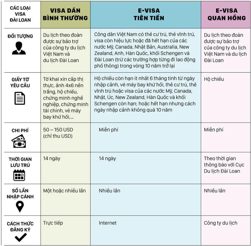 So sánh 3 loại visa Đài Loan