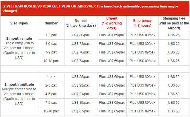 How much do Vietnam Visa Service Fees in Australia cost?